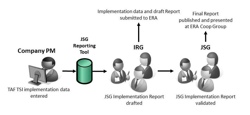 JSG Reporting Process